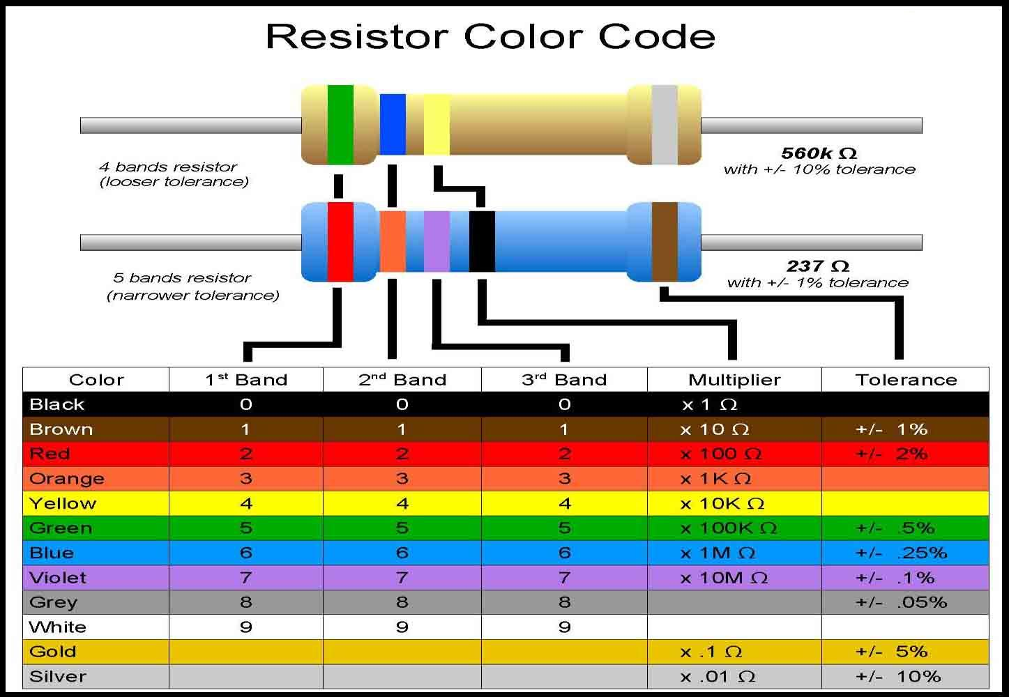 file resistor color codes jpg nearwiki rh nearbus net electronic resistor color code sequence Small Resistor Color Code